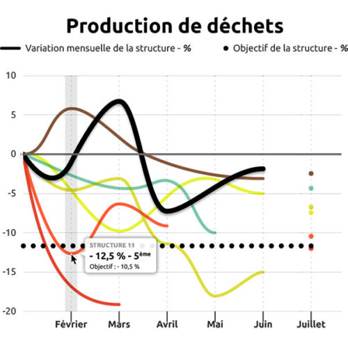 objectif-reduction-production-dechet-defi-zero-dechet-des-pros